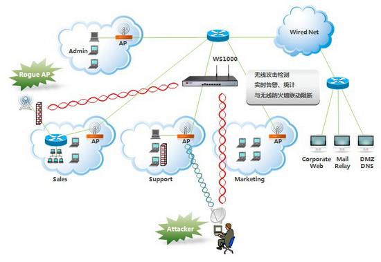 无线威胁监控(1)