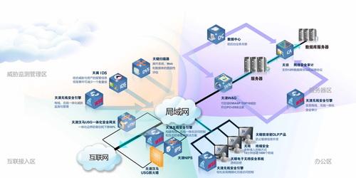 无线安全引擎与启明星辰安全产品系列联合组网(1)