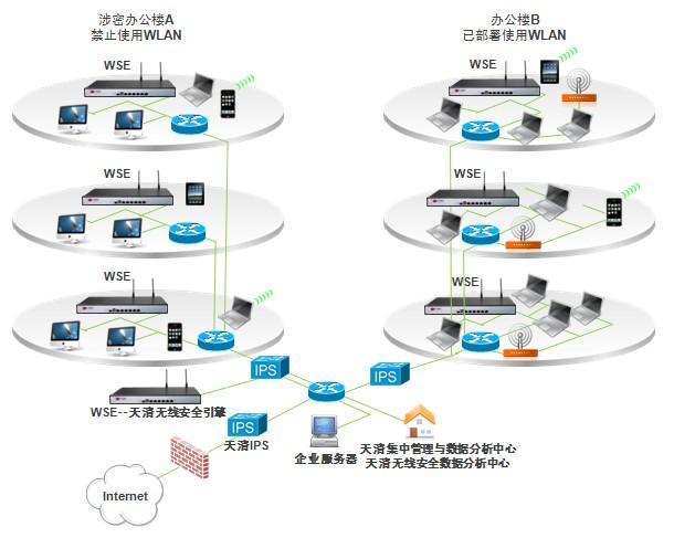 无线安全引擎与天清NIPS联合组网(2)