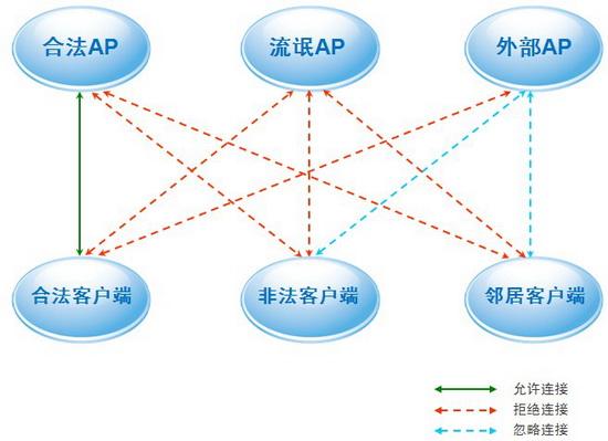 智能无线设备识别及分类(1)
