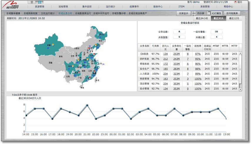 pic8全域业务运行视图.JPG