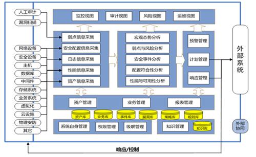 SOC软件平台