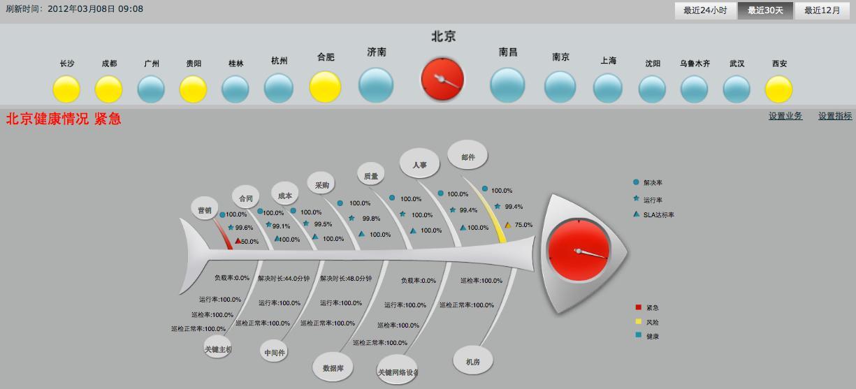 pic1领导驾驶舱•全域整体健康视图.JPG
